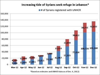 Syrians seeking refuge graph.jpg