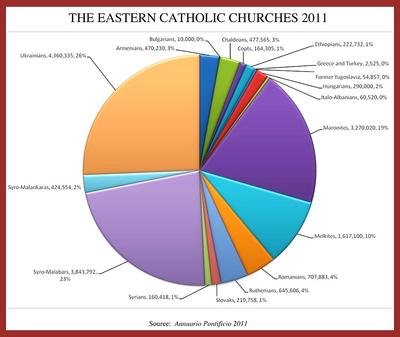 Eastern Catholic Churches 2011 stats.jpg