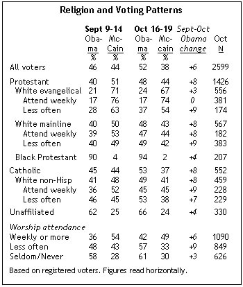 religion voting patterns.jpg